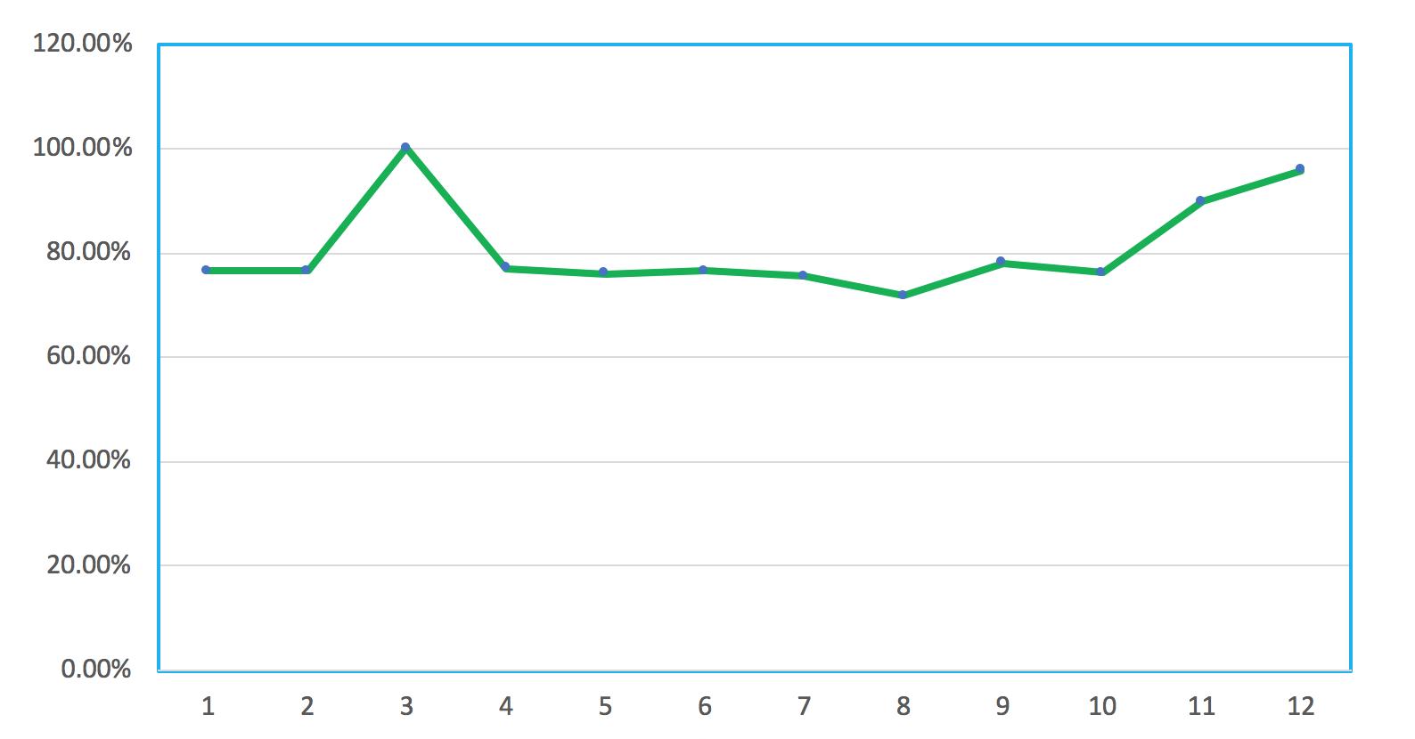 グーグルアドセンスの月別クリック単価データ