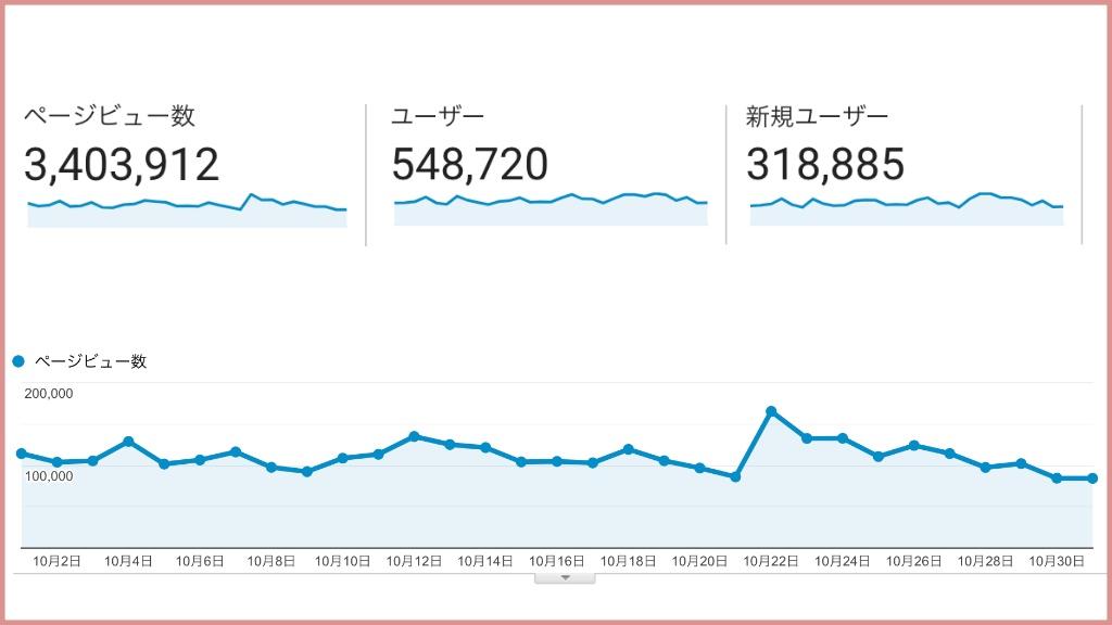 筆者のまとめサイトのアクセス数データ